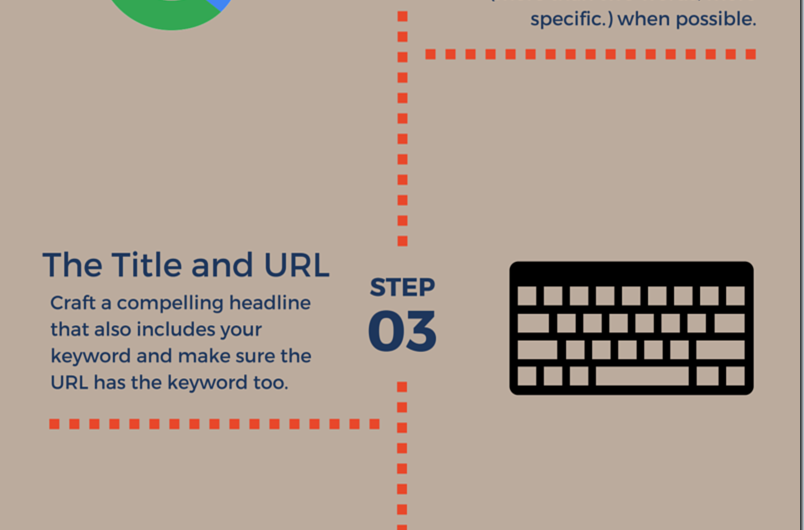 An infographic showing how to incorporate SEO step by step.